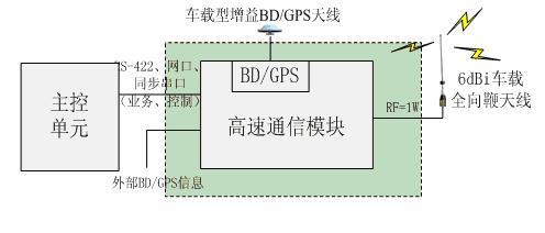 通信模块连接框图